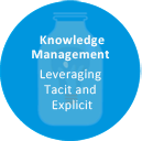 Knowledge Management Leveraging Tacit and Explicit