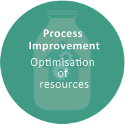 Process Improvement Optimisation of resources